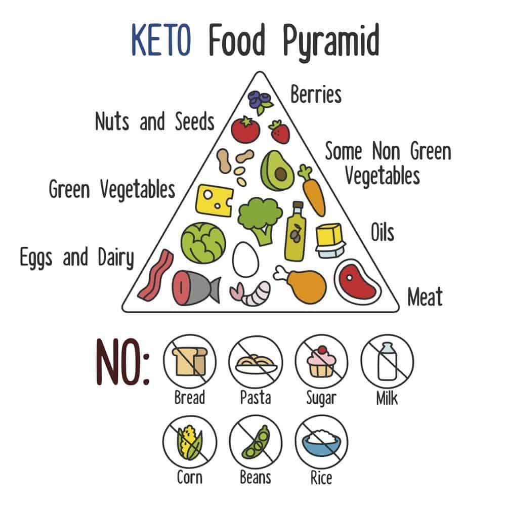 what to eat keto ketogenic food pyramid